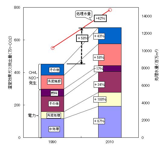 図-2 下水道からの温室効果ガス排出量の推移(国土交通省調査)120227