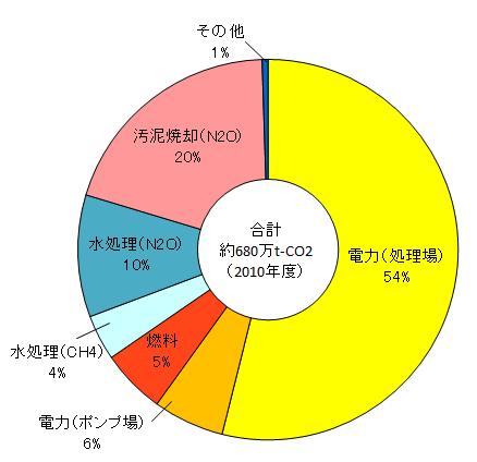 図-1 下水道からの温室効果ガス排出量の割合(国土交通省調査)