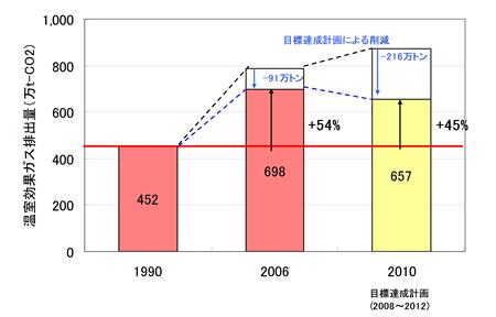 図-3 下水道からの温室効果ガス排出量の推移と目標達成計画(国土交通省より)