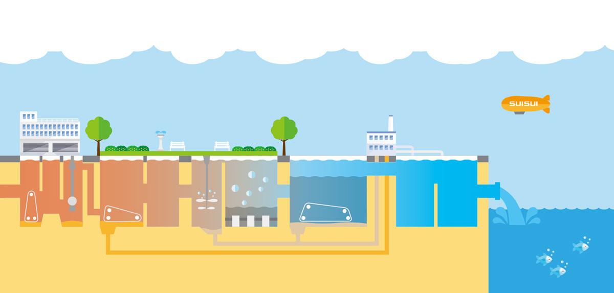 下水処理の仕組み | 公益社団法人 日本下水道協会